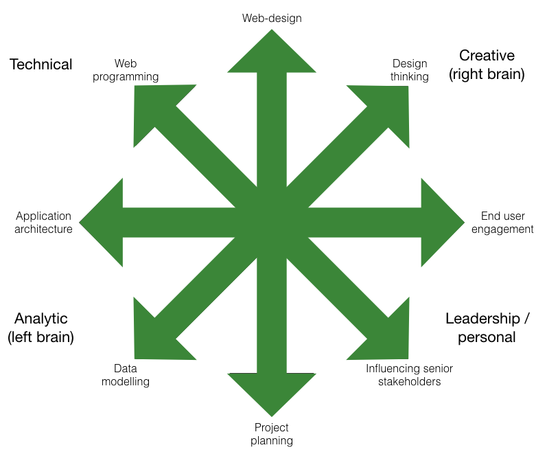star shaped person - skills growing outward into many different domains